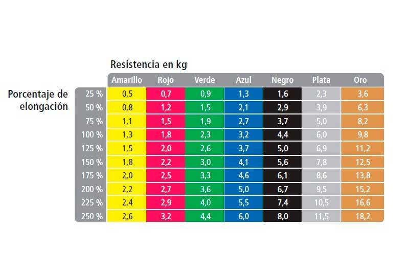 bandas-lasticas-tabla-elongacion-peso